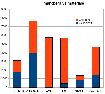manopera vs materiale